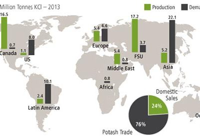 POTASH WORLD PRODUCTION